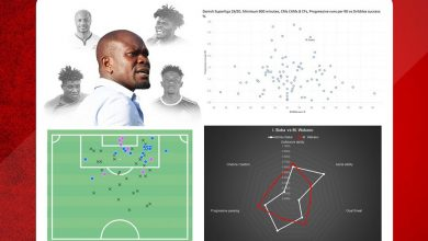 ASC 31 390x220 - Ghana Report Part 2: Statistical and tactical analysis of Akonnor's Black Stars' player pool