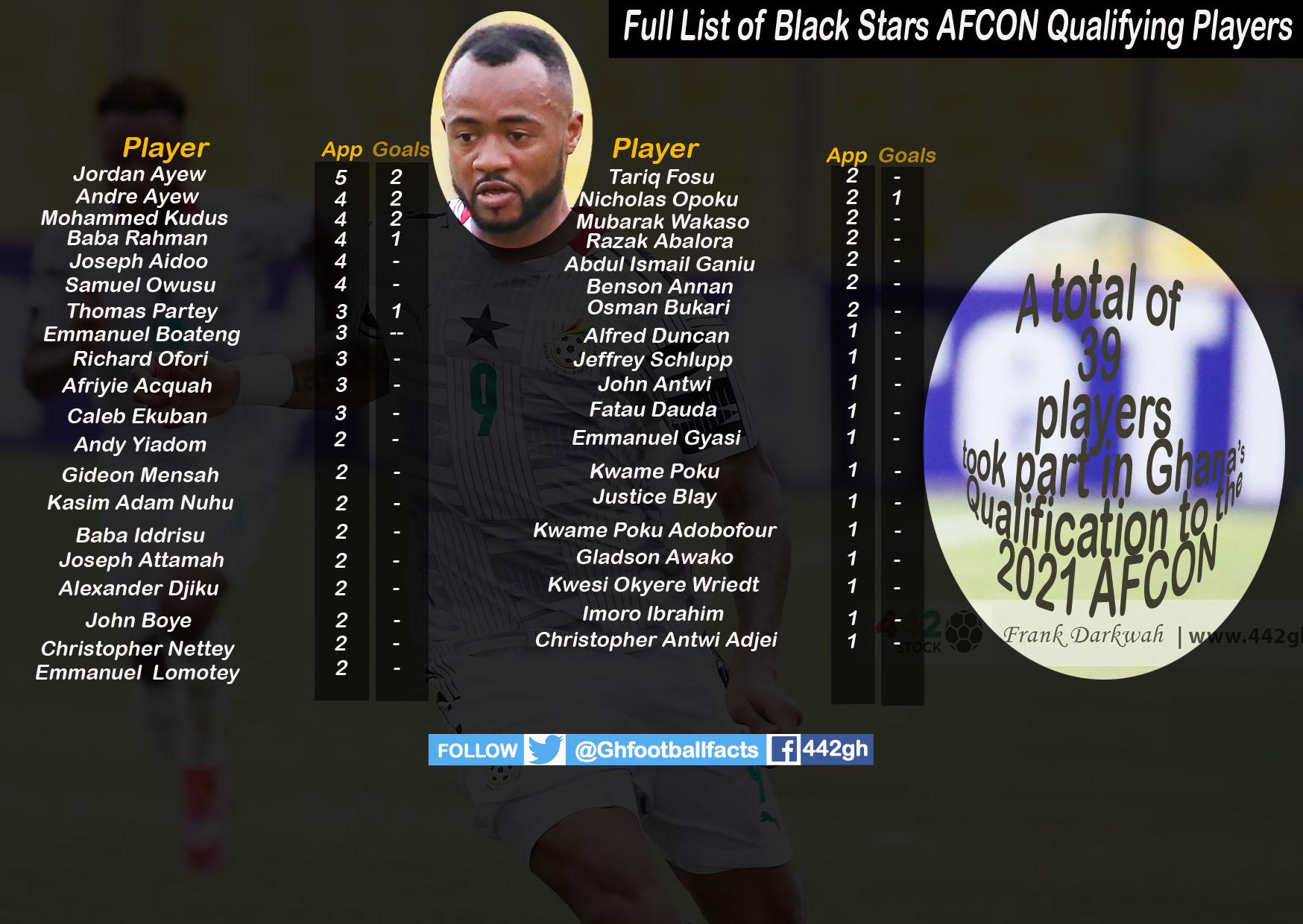 Black Stars AFCON copy - Stat Attack - Full list of all 39 players involved in Ghana's AFCON qualification, and some more.....